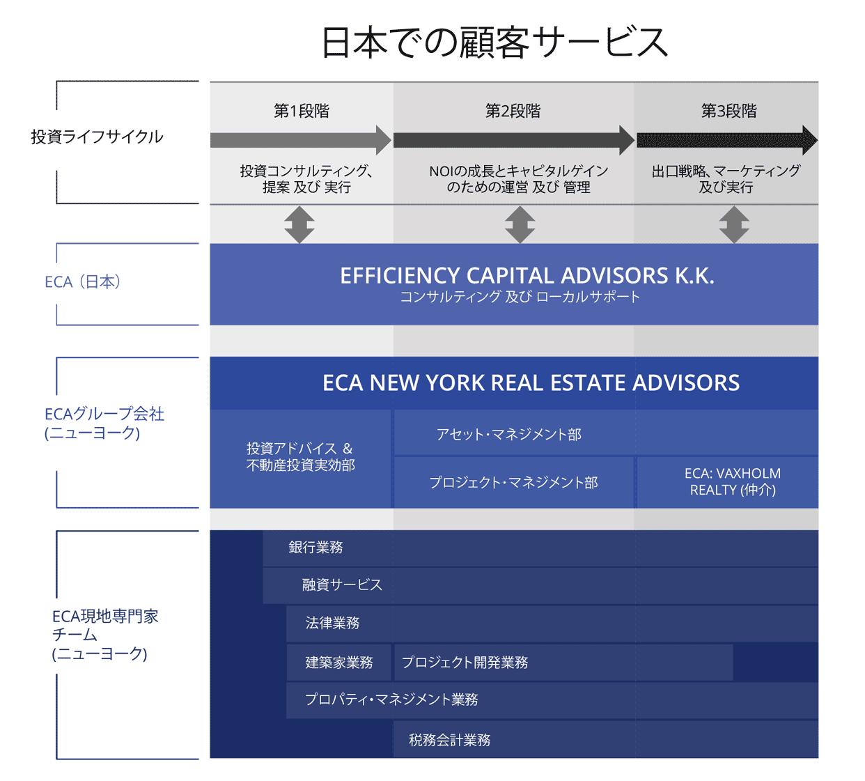 eca-clientservices-jpn